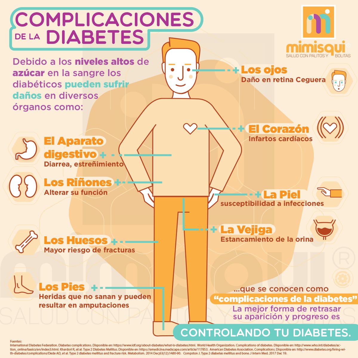 post_mimisqui_compli_diabetes.png