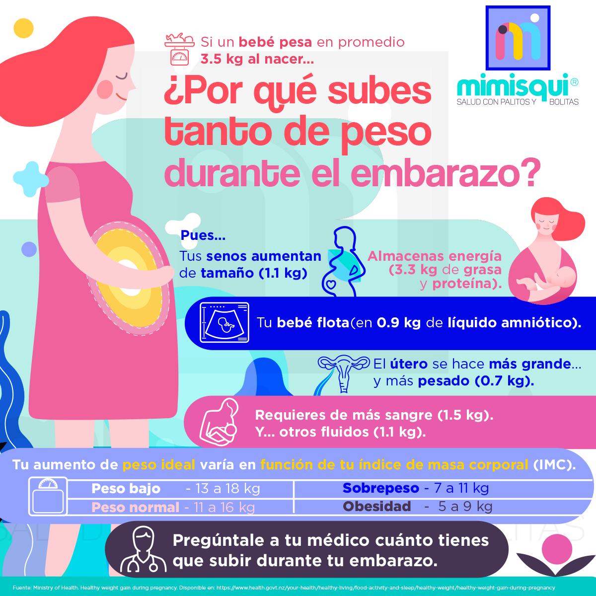 post_mimisqui_peso_embarazo.png
